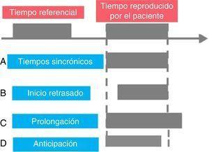 Esquema ilustrativo de los posibles resultados obtenidos mediante sistemas de reproducción de tiempos. Tomado y modificado de Bueti y Walsh94.