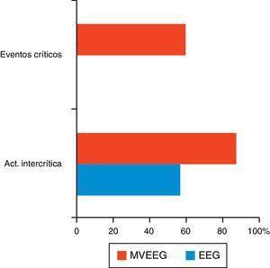 Capacidad localizadora del EEG convencional frente a la MVEEG (porcentajes): actividad intercrítica y registros ictales.