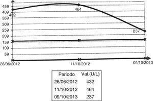 Curva de CK, periodo junio del 2012-octubre del 2013