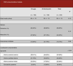 Características epidemiológicas de los pacientes con hemorragia subaracnoidea.