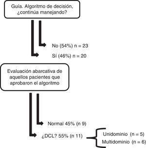 Resultados globales de la población en estudio. Se consideró un resultado anormal cuando el rendimiento fue menor o igual a 2 desviaciones estándar en una o más pruebas neuropsicológicas.