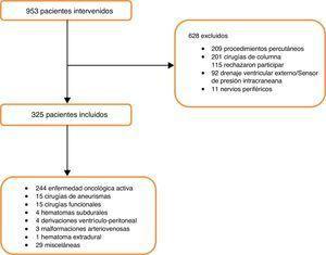 Diagrama de flujo de pacientes sometidos a neurocirugía entre enero de 2010 y septiembre de 2011 en el Hospital italiano de Buenos Aires.
