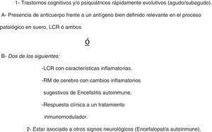 Criterios de inclusión utilizados en el presente trabajo para definir «deterioro cognitivo probablemente autoinmune». Agregado en categorización de pacientes.