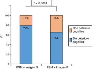 Frecuencia de deterioro cognitivo en pacientes con PSM e imágenes normales vs. patológicas. Imagen N: imagen normal; Imagen P: imagen patológica; PSM: pérdida subjetiva de memoria.