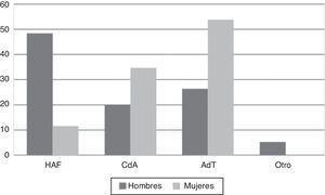 Distribución porcentual de subgrupos en la etiología traumática por: herida de arma de fuego (HAF) (hombres 48,42%, mujeres 11,54%), caídas de altura (CdA) (hombres 20,00%, mujeres 34,62%); accidentes de tránsito (AdT) (hombres 26,32%, mujeres 53,85%); otro (hombres 5,00%, mujeres 0%).