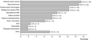 Principales complicaciones de los pacientes con ictus isquémico durante la hospitalización. PEG: gastrostomía endoscópica percutánea; SCA: síndrome coronario agudo; VMA: ventilación mecánica asistida.