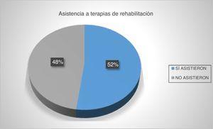 [vs1]Porcentaje de asistencia a terapias de rehabilitación post stroke.