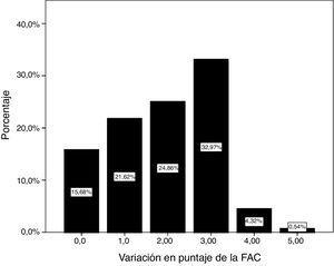 Porcentajes de variación en la puntuación según la escala FAC de los pacientes tras el programa de rehabilitación.