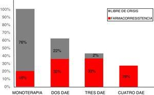 Porcentaje de DAE en farmacorresistencia vs. libre de crisis.