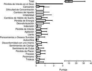 Resultados del test de depresión Beck II. Las barras muestran el promedio y la desviación estándar, las cajas y bigotes muestran los valores máximos y mínimos (bigotes) y la mediana con su rango intercuartílico (caja).