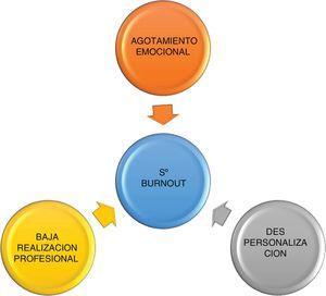 Los 3dominios que constituyen el síndrome de burnout (véase el texto).