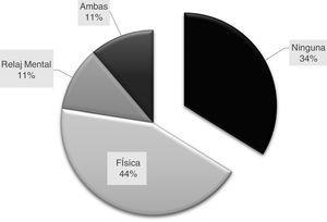 Representación porcentual del tipo de actividad física, relajación mental o ambas en la muestra (n=213).