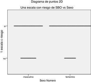 Diagrama de puntos: riesgo de SBO y sexo.