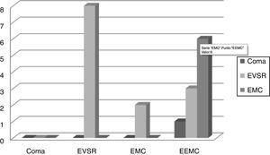 Evolución del CRS-R desde el ingreso hasta la decanulación. En las abscisas podemos observar el CRS-R en el momento de la decanulación. El color de las columnas señala el CRS-R al ingreso. EEMC: emergido del estado de mínima conciencia; EMC: estado de mínima conciencia; EVSR: estado vigil sin respuesta.