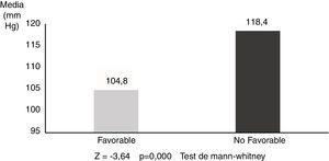 Valores medios del promedio de presión arterial media según pronóstico global (n=35).