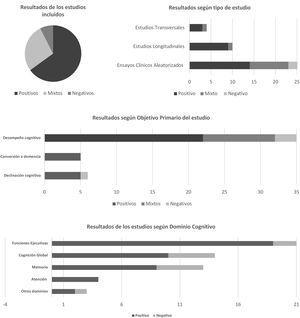 Resultados de los estudios analizados según sistema propuesto por Rispoli et al.22.