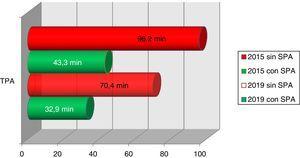 Evolución de los tiempos puerta-aguja (TPA), comparación entre 2015 y 2019, con y sin sistema preaviso (SPA).