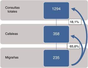 Proporciones de cefaleas y migrañas sobre el total de consultas de primera vez.