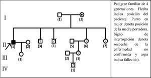 Pedigree familiar de 4 generaciones: I (2) madre portadora; II (1) paciente caso; II (3) hermano con síntomas similares durante la segunda década de vida; II (4) hermano fallecido a los 7 años; II (6), II (7) hermanas y III (3) sobrina con sospecha de la enfermedad; IV (1) sobrino nieto que falleció a los 7 años habiendo presentado retraso del desarrollo psicomotor.