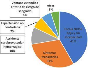 Motivos de no trombólisis sistémica en ventana terapéutica.
