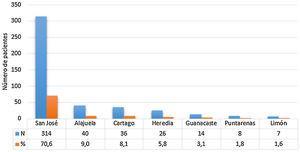 Distribución por provincia de los pacientes con esclerosis múltiple en la Caja Costarricense de Seguro Social de 1990 al 2017.