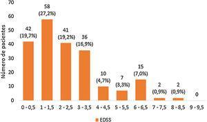 Escala EDSS de los pacientes al diagnóstico de la esclerosis múltiple.