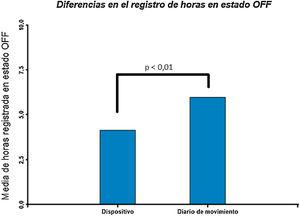 Diferencias entre registros de horas en estado off entre el dispositivo y el diario de movimiento.