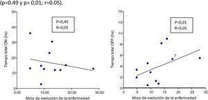 Correlación entre el tiempo total de horas on y off y la evolución de la enfermedad.