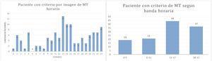 A. Distribución horaria de los pacientes con criterios imagenológicos para trombectomia mecánica. B. Agrupación horaria de los pacientes con criterios imagenológicos para trombectomia mecánica.