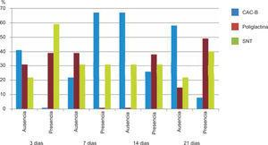 Fibroblastos jóvenes. Comparación entre las incisiones suturadas con seda negra trenzada (SNT), poliglactina 910 y cianoacrilato de butilo (CAC-B).