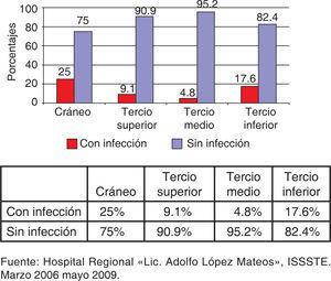 Pacientes infectados en relación a tercios craneofaciales.
