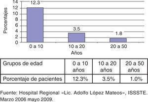 Porcentaje de pacientes con heridas respecto a grupos de edad.
