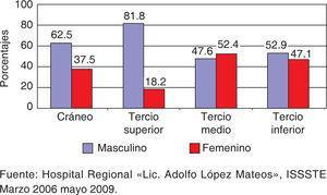 Frecuencia de pacientes con heridas por mordedura respecto a sexo y región afectada.