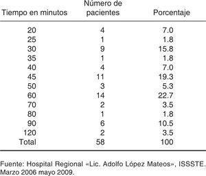 Porcentaje de pacientes por tiempo de exposición desde la agresión hasta la atención hospitalaria.