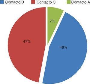 Frecuencia del tipo de contacto oclusal: TCP. TCP = Técnica céntrica de poder.