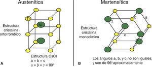 A) Fase austenítica forma del cristal ortorrómbico, los ángulos tienen un ángulo de 90o. B) Fase martensítica forma del cristal monoclínica los ángulos se desplazan rompiendo su forma original de 90o.
