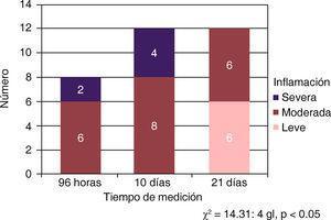 Respuesta inflamatoria con Bioceramic en los tres periodos de medición.