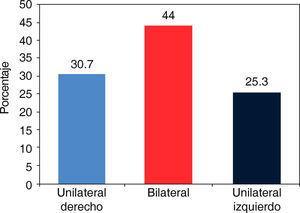 Distribución porcentual de anomalías de tamaño dental y tipo de labio y paladar hendido.