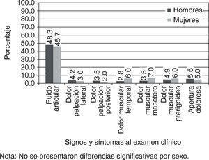 Prevalencia de signos y síntomas de problemas de la articulación temporomandibular según examen clínico en la población de estudio por sexo. Medellín, 2013 (n=342).