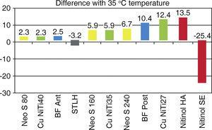 Values of all samples taking as base a temperature of 35°C.