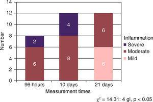 Inflammatory response with Bioceramic at all three measurement times.