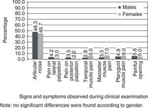 Prevalence of signs and symptoms of temporomandibular joint problems according to clinical examination by gender in the studied population. Medellin 2013 (n = 342).