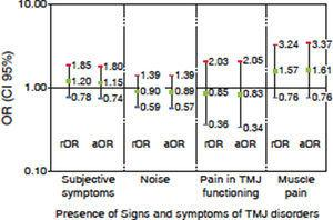 Association between presence of subjective signs and symptoms by means of clinical examination and gender in studied population. Medellin, 2013 (n = 342).