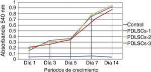 Se muestran los resultados promedios obtenidos de la lectura a 540nm de longitud de onda en 5 tiempos de estudio diferentes.