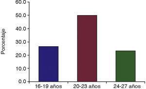 Porcentaje de casos por edad del paciente.