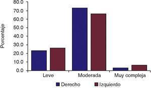 Porcentaje de casos por dificultad de la extracción con base en la escala de Pederson.