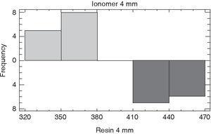 Comparison of superficial hardness of different restoration materials at 4mm depth.