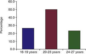 Percentage of cases according to patient's age.
