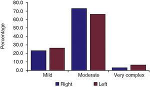 Percentage of cases according to extraction difficulty according to Pederson's scale.