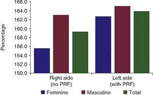 Bone tissue healing with respect to gender.